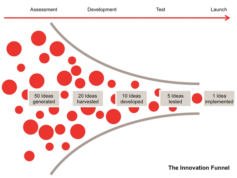 Innovation funnel diagram